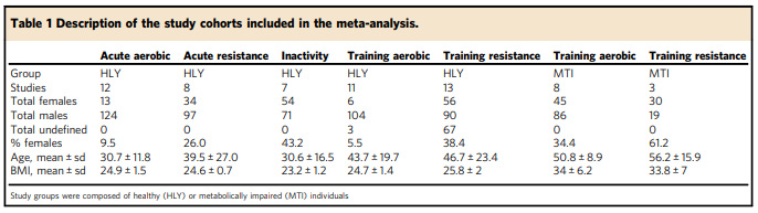MetaMEx allows anyone to compare the results from 66 studies that included a range of exercise interventions.